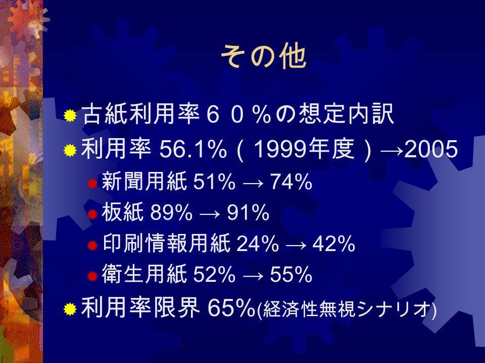 その他 古紙利用率60%の想定内訳 利用率 56.1%(1999年度)→2005 利用率限界 65%(経済性無視シナリオ)