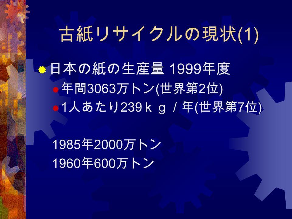 古紙リサイクルの現状(1) 日本の紙の生産量 1999年度 年間3063万トン(世界第2位) 1人あたり239kg/年(世界第7位)