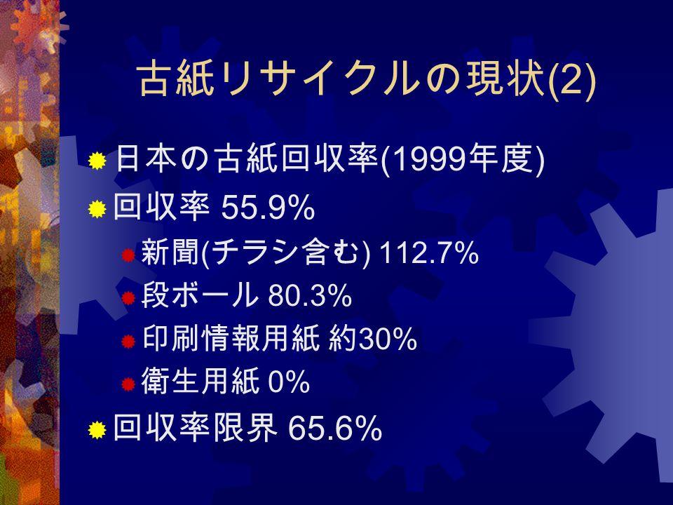 古紙リサイクルの現状(2) 日本の古紙回収率(1999年度) 回収率 55.9% 回収率限界 65.6% 新聞(チラシ含む) 112.7%