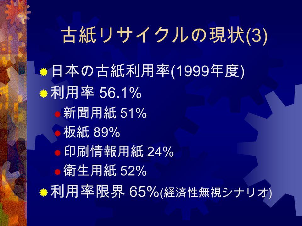 古紙リサイクルの現状(3) 日本の古紙利用率(1999年度) 利用率 56.1% 利用率限界 65%(経済性無視シナリオ) 新聞用紙 51%
