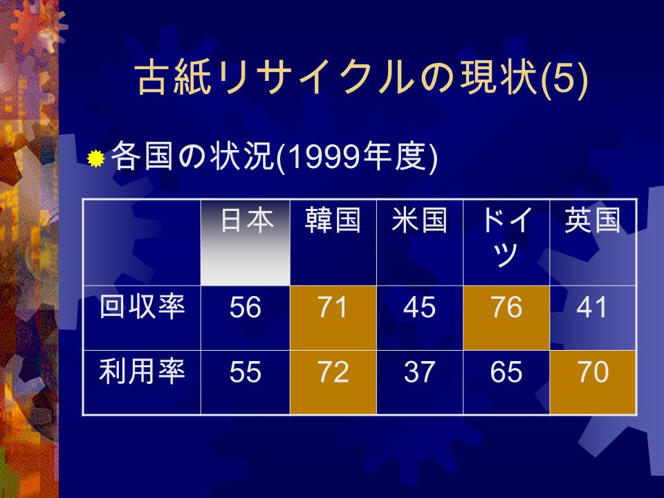 古紙リサイクルの現状(5) 各国の状況(1999年度) 日本 韓国 米国 ドイツ 英国 回収率 56 71 45 76 41 利用率 55