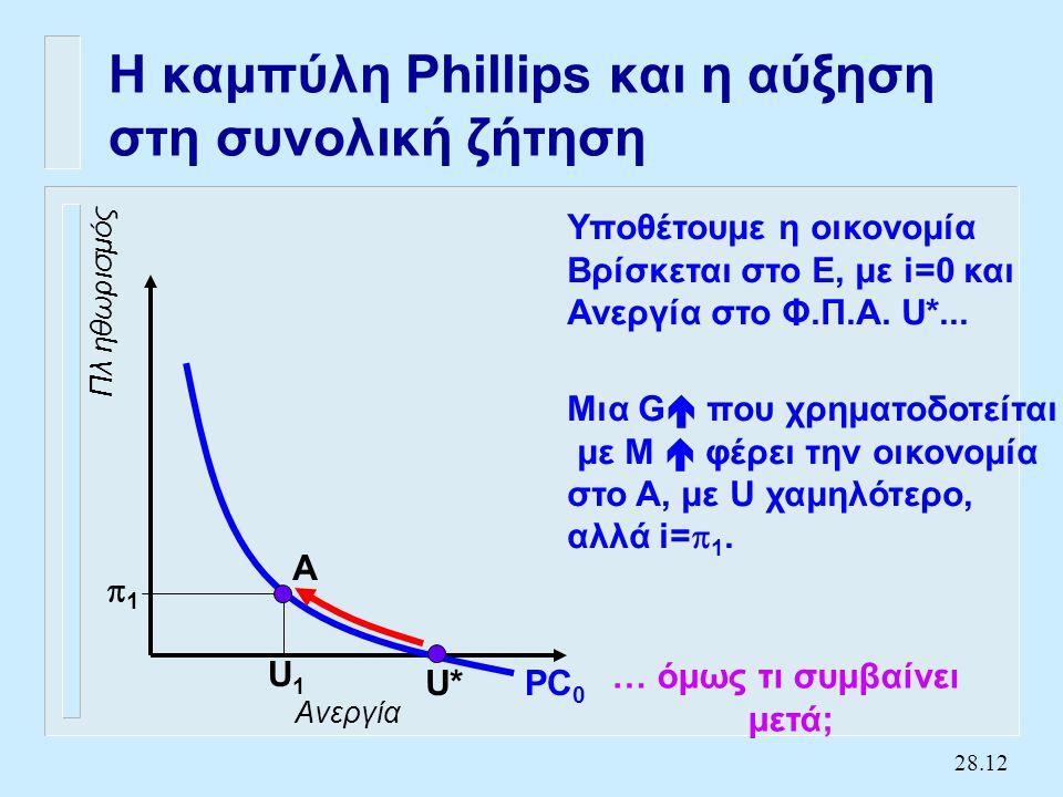 Η καμπύλη Phillips και η αύξηση στη συνολική ζήτηση