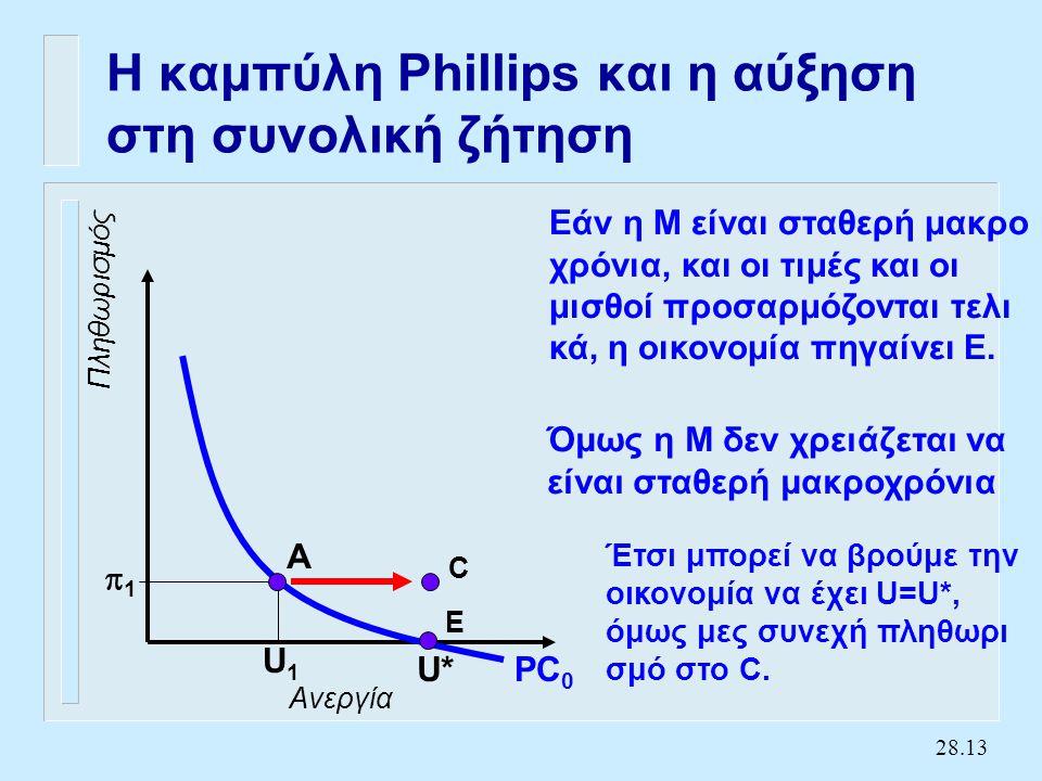 Η κάθετη καμπύληPhillips