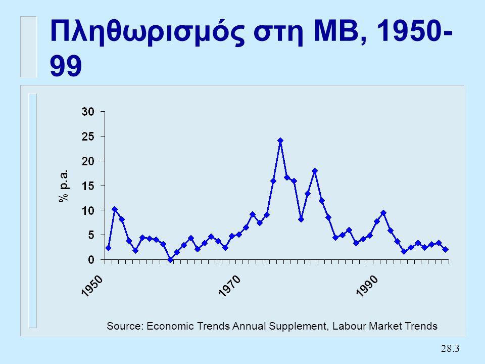 Πληθωρισμός στην Ελλάδα