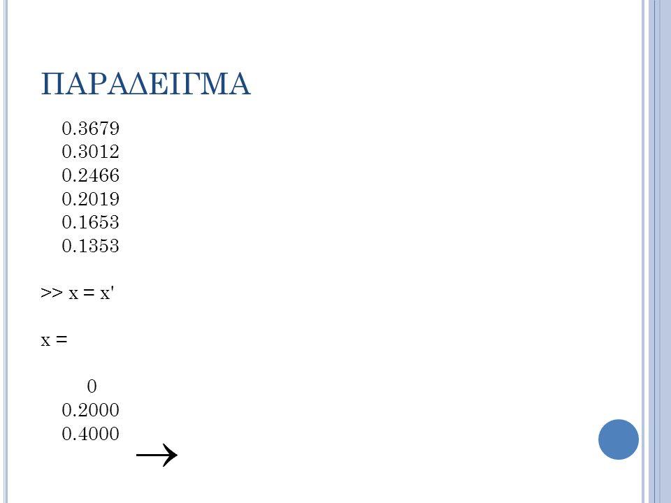 ΠΑΡΑΔΕΙΓΜΑ 0.3679 0.3012 0.2466 0.2019 0.1653 0.1353 >> x = x