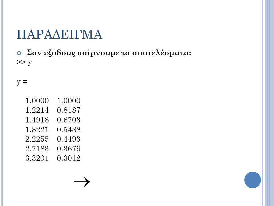 ΠΑΡΑΔΕΙΓΜΑ Σαν εξόδους παίρνουμε τα αποτελέσματα: >> y y =