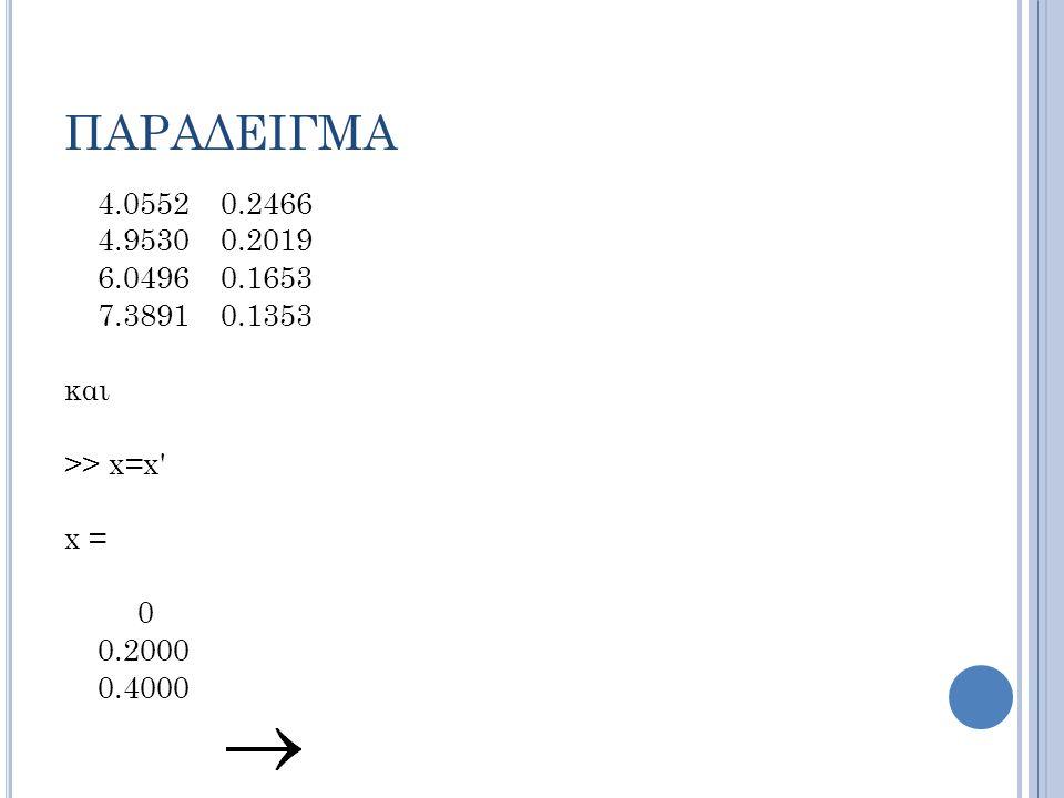 ΠΑΡΑΔΕΙΓΜΑ 4.0552 0.2466 4.9530 0.2019 6.0496 0.1653 7.3891 0.1353 και >> x=x x = 0 0.2000 0.4000
