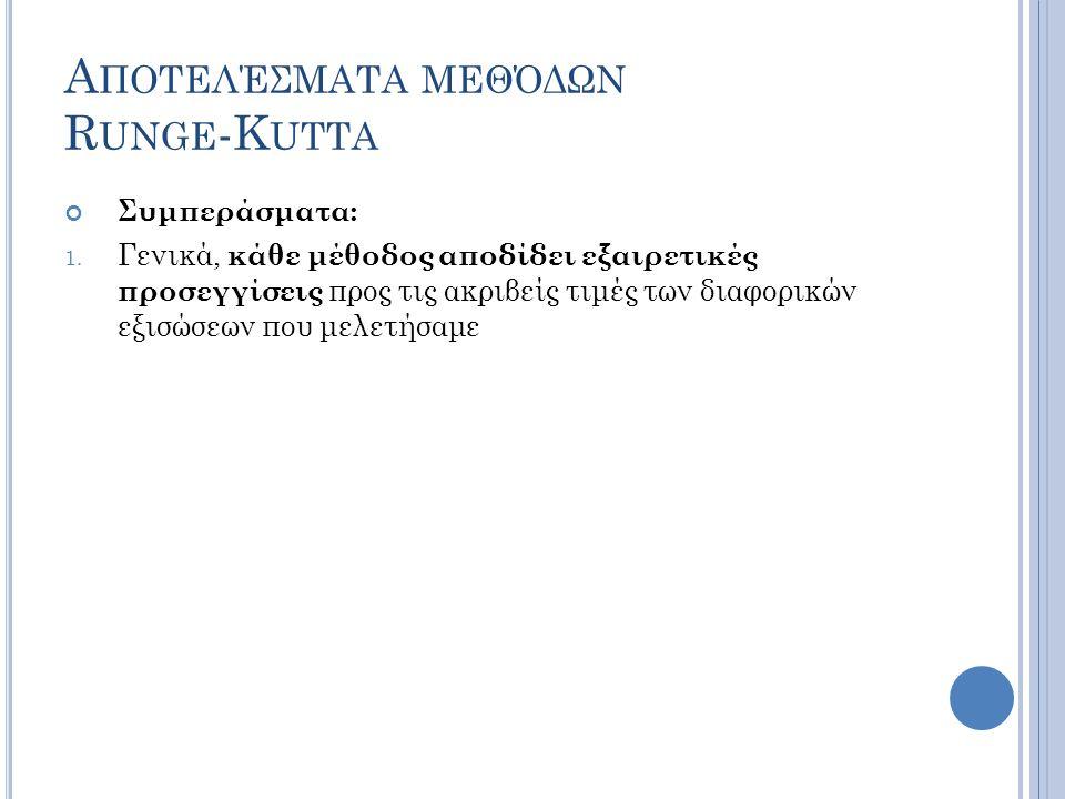 Αποτελέσματα μεθόδων Runge-Kutta