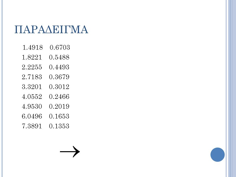 ΠΑΡΑΔΕΙΓΜΑ 1.4918 0.6703. 1.8221 0.5488. 2.2255 0.4493. 2.7183 0.3679. 3.3201 0.3012.