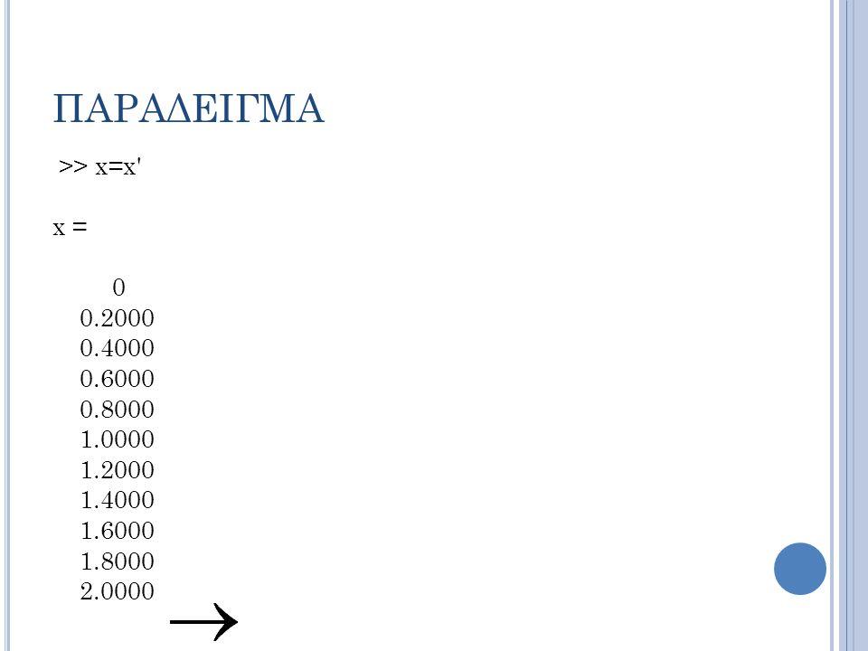 ΠΑΡΑΔΕΙΓΜΑ >> x=x x = 0 0.2000 0.4000 0.6000 0.8000 1.0000 1.2000 1.4000 1.6000 1.8000 2.0000