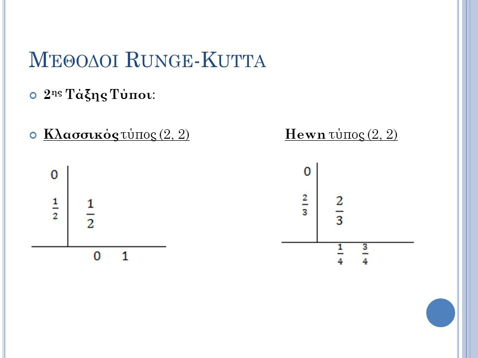 Μέθοδοι Runge-Kutta 2ης Τάξης Τύποι: