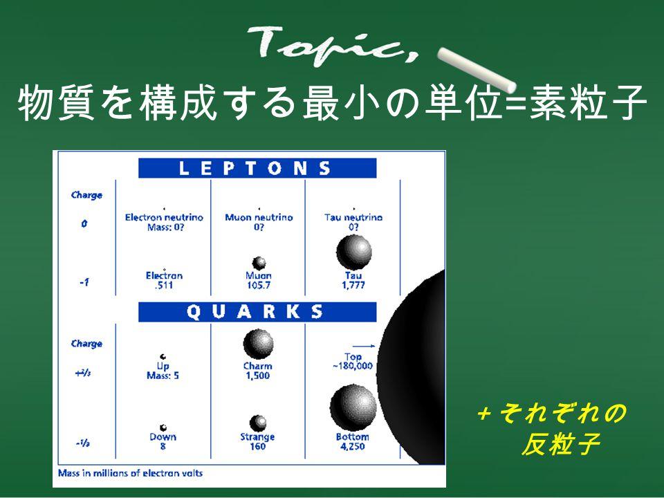 物質を構成する最小の単位=素粒子 +それぞれの 反粒子