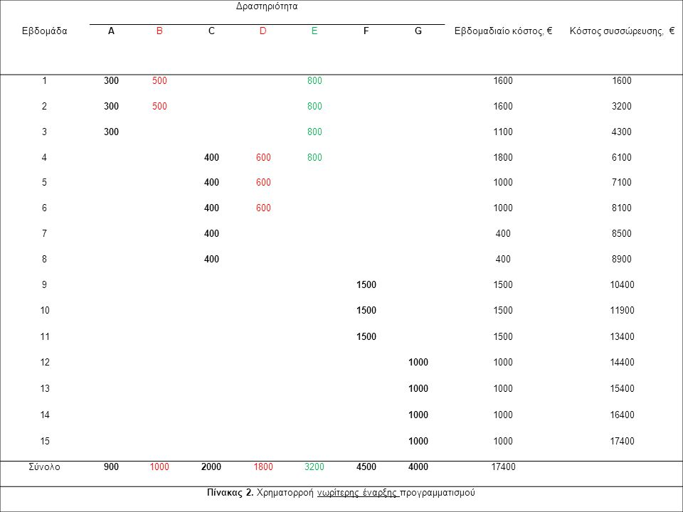 Πίνακας 2. Χρηματορροή νωρίτερης έναρξης προγραμματισμού