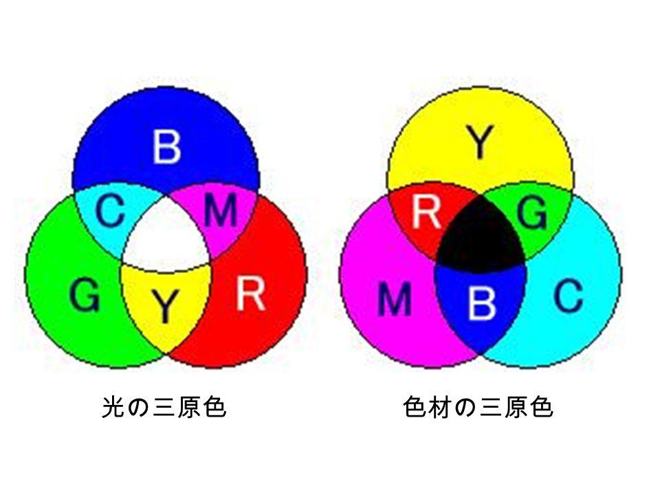 光の三原色 色材の三原色
