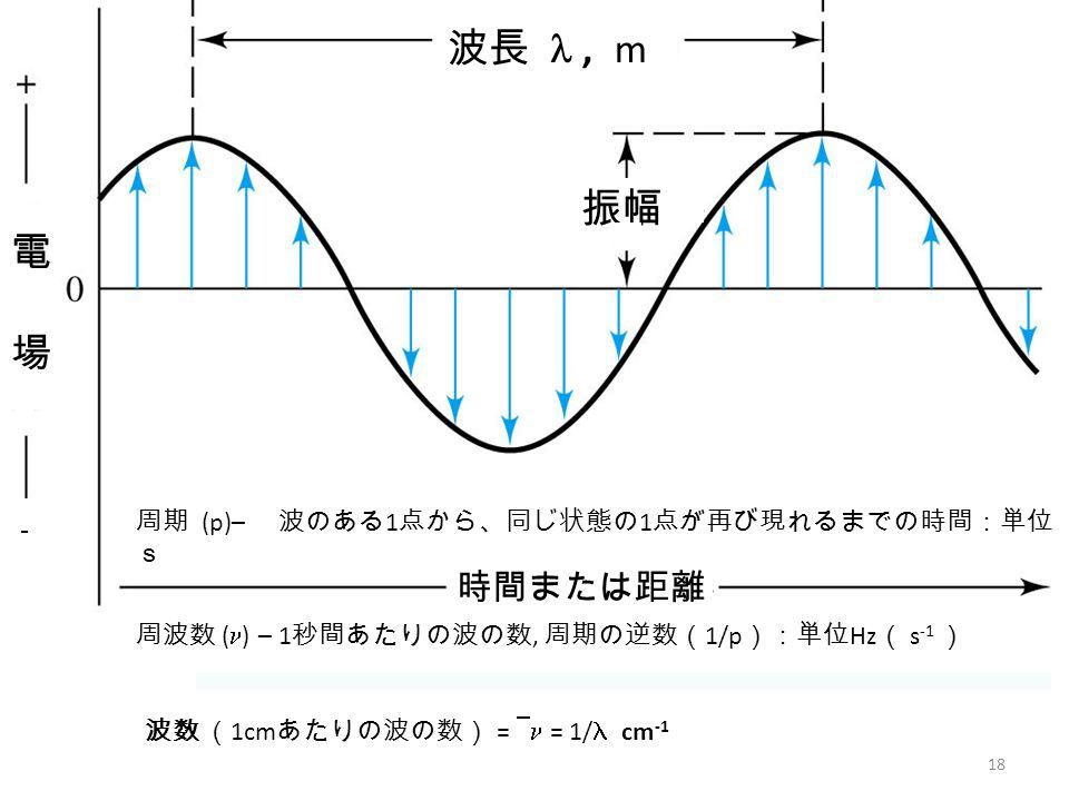 波長 l , m 振幅 電 場 時間または距離 周期 (p)– 波のある1点から、同じ状態の1点が再び現れるまでの時間:単位s -
