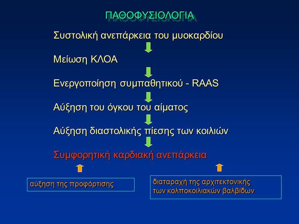Συστολική ανεπάρκεια του μυοκαρδίου Μείωση ΚΛΟΑ
