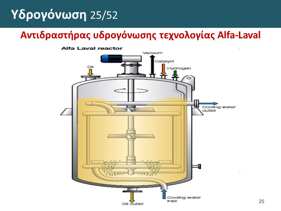 Υδρογόνωση 26/52