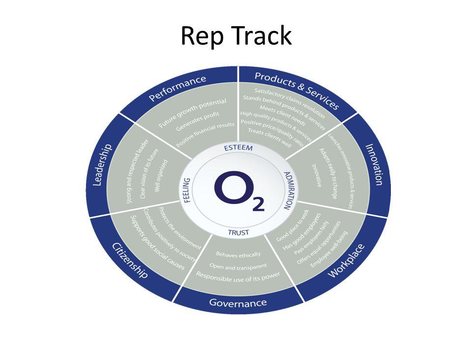 Rep Track
