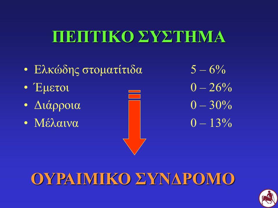 ΠΕΠΤΙΚΟ ΣΥΣΤΗΜΑ ΟΥΡΑΙΜΙΚΟ ΣΥΝΔΡΟΜΟ Ελκώδης στοματίτιδα 5 – 6%