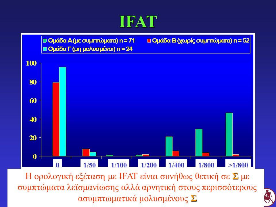 IFAT 1/50. 1/100. 1/200. 1/400. 1/800. >1/800.