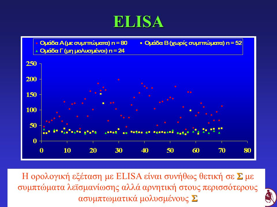 ELISA Η ορολογική εξέταση με ELISA είναι συνήθως θετική σε Σ με συμπτώματα λεϊσμανίωσης αλλά αρνητική στους περισσότερους ασυμπτωματικά μολυσμένους Σ.