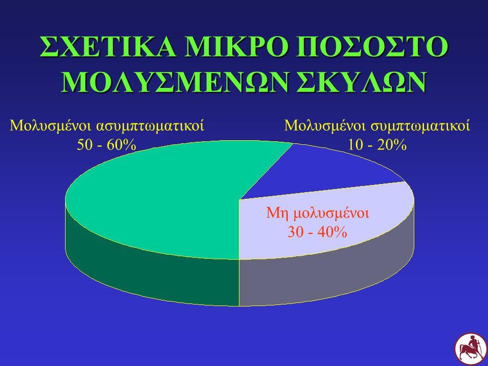 ΣΧΕΤΙΚΑ ΜΙΚΡΟ ΠΟΣΟΣΤΟ ΜΟΛΥΣΜΕΝΩΝ ΣΚΥΛΩΝ