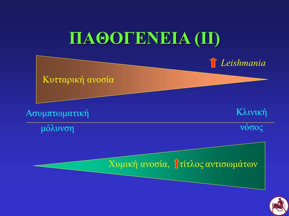 ΠΑΘΟΓΕΝΕΙΑ (ΙΙ) Leishmania Κυτταρική ανοσία Κλινική Ασυμπτωματική