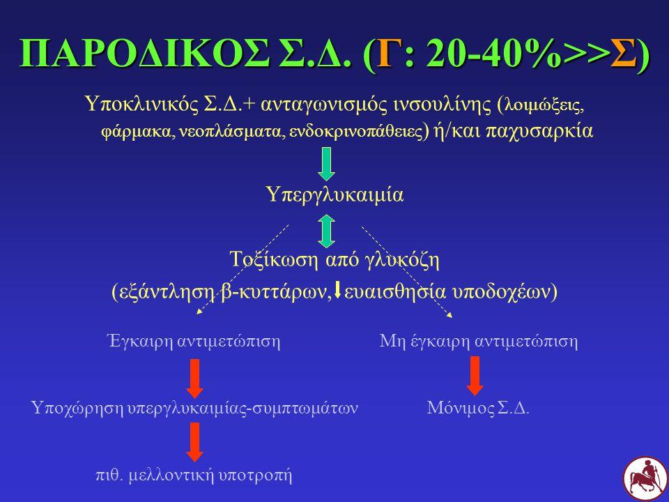 ΠΑΡΟΔΙΚΟΣ Σ.Δ. (Γ: 20-40%>>Σ)