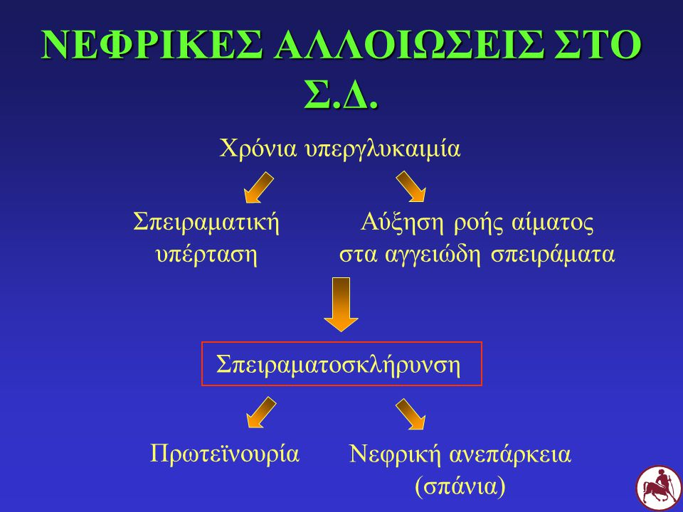 ΝΕΦΡΙΚΕΣ ΑΛΛΟΙΩΣΕΙΣ ΣΤΟ Σ.Δ.