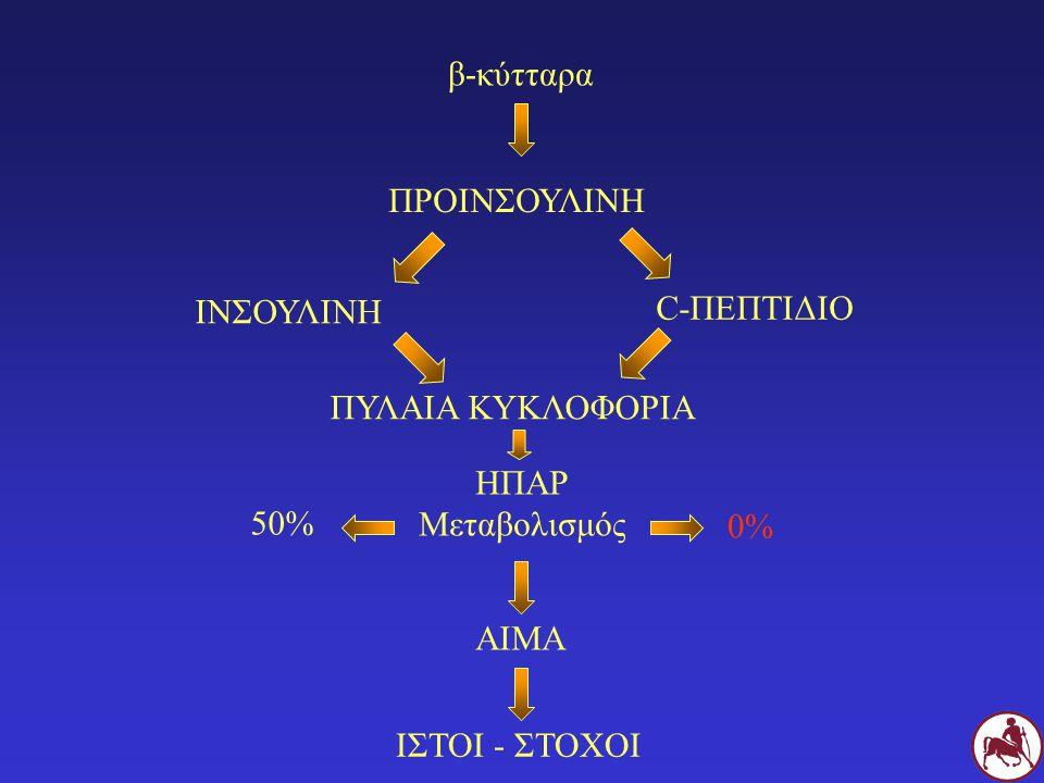 β-κύτταρα ΠΡΟΙΝΣΟΥΛΙΝΗ. ΙΝΣΟΥΛΙΝΗ. C-ΠΕΠΤΙΔΙΟ. ΠΥΛΑΙΑ ΚΥΚΛΟΦΟΡΙΑ. ΗΠΑΡ. Μεταβολισμός. 50% 0%