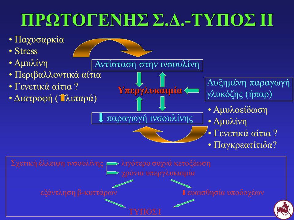 ΠΡΩΤΟΓΕΝΗΣ Σ.Δ.-ΤΥΠΟΣ ΙΙ
