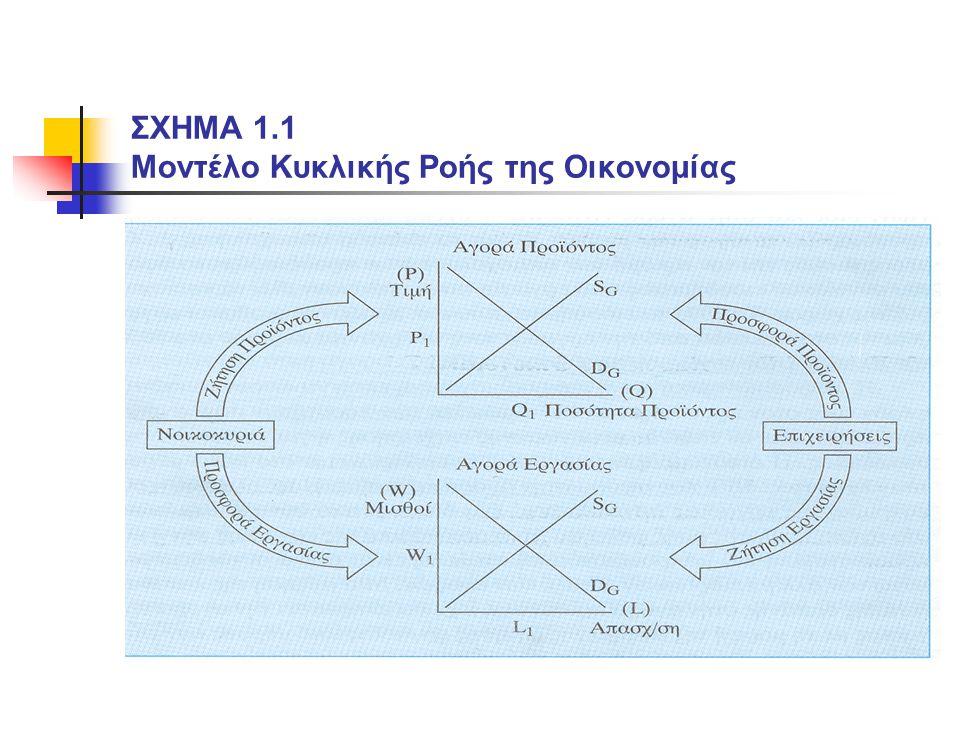 ΣΧΗΜΑ 1.1 Μοντέλο Κυκλικής Ροής της Οικονομίας