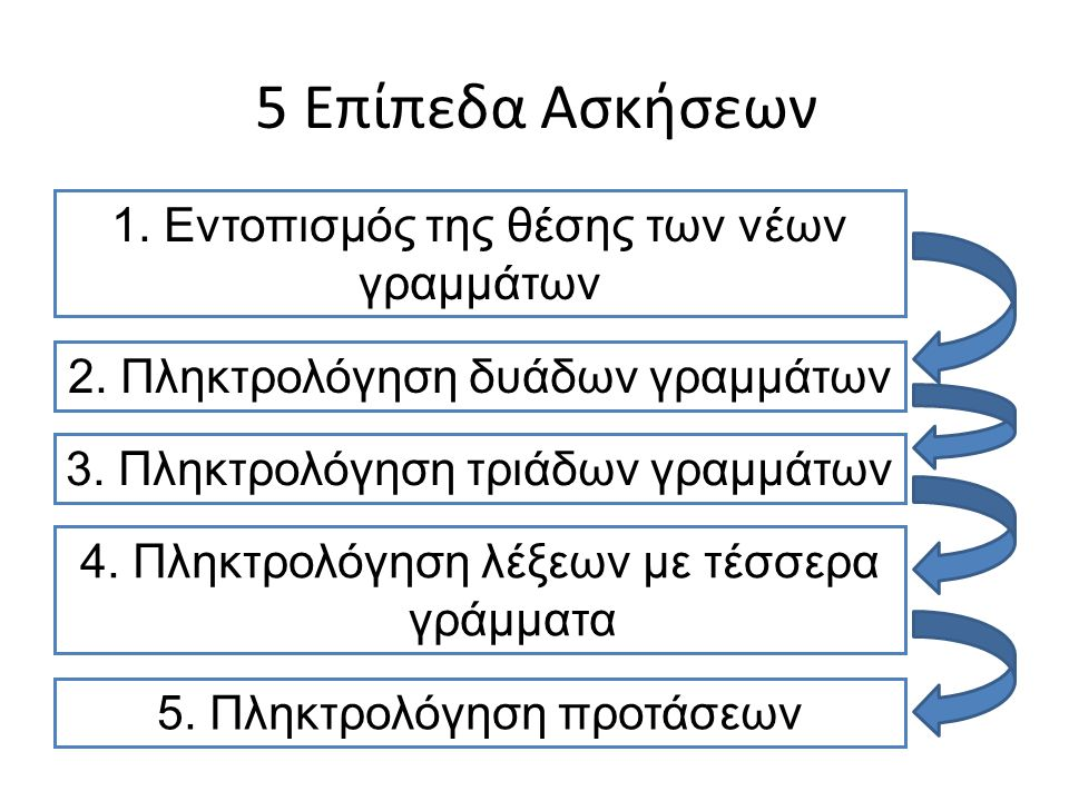 5 Επίπεδα Ασκήσεων 1. Εντοπισμός της θέσης των νέων γραμμάτων