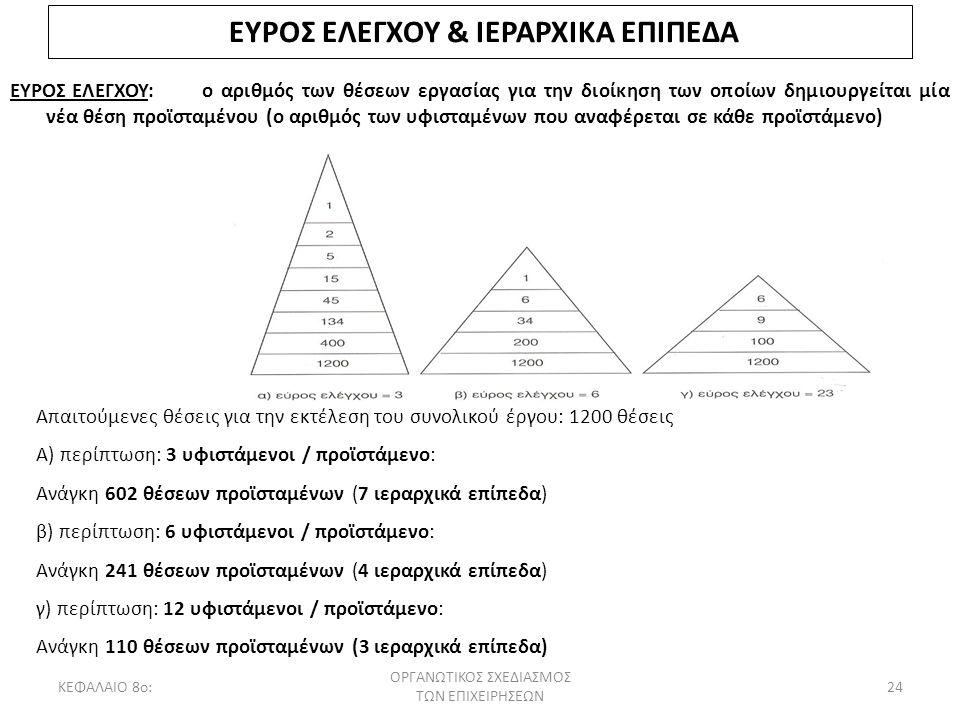 ΕΥΡΟΣ ΕΛΕΓΧΟΥ & ΙΕΡΑΡΧΙΚΑ ΕΠΙΠΕΔΑ