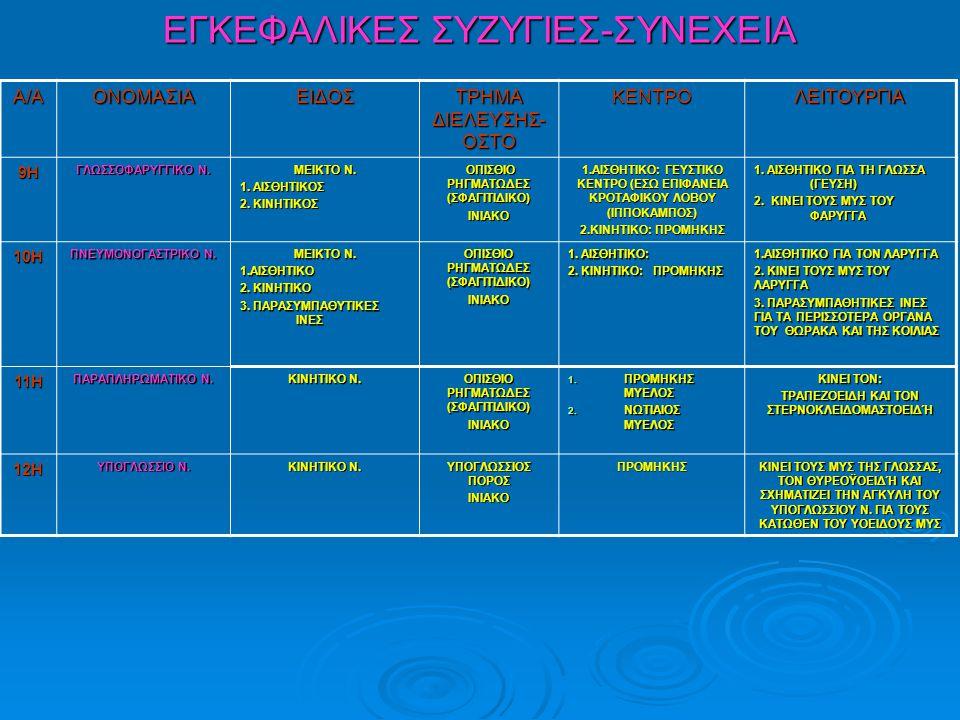 ΕΓΚΕΦΑΛΙΚΕΣ ΣΥΖΥΓΙΕΣ-ΣΥΝΕΧΕΙΑ