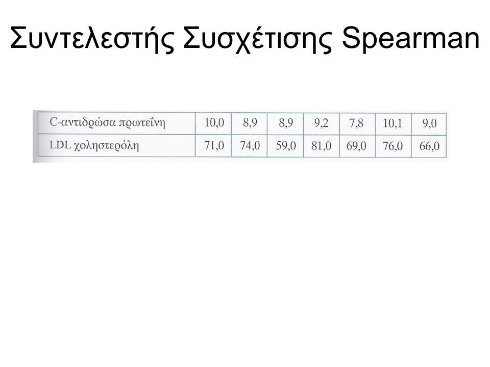 Συντελεστής Συσχέτισης Spearman