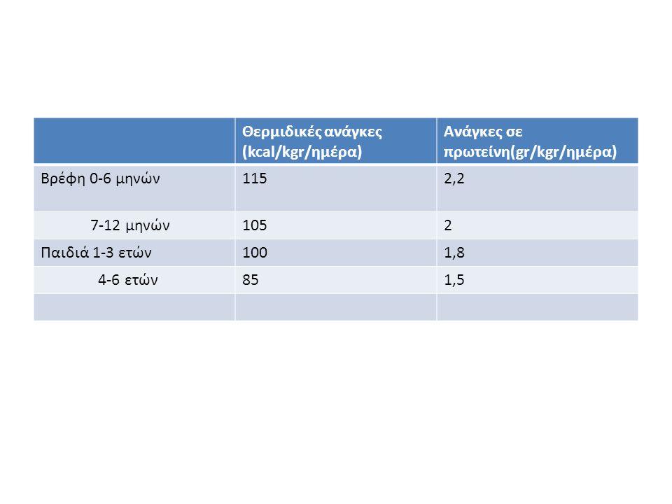 Θερμιδικές ανάγκες (kcal/kgr/ημέρα)