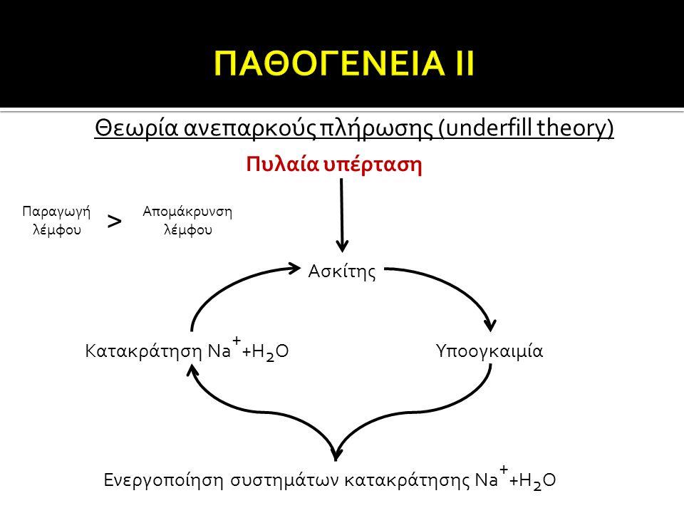 > ΠΑΘΟΓΕΝΕΙΑ ΙΙ Θεωρία ανεπαρκούς πλήρωσης (underfill theory)