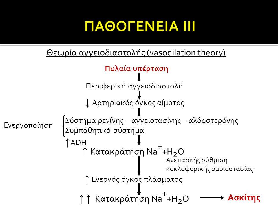 ↑ Κατακράτηση Na++H2O ΠΑΘΟΓΕΝΕΙΑ ΙΙΙ ↓ Αρτηριακός όγκος αίματος ↑ADH
