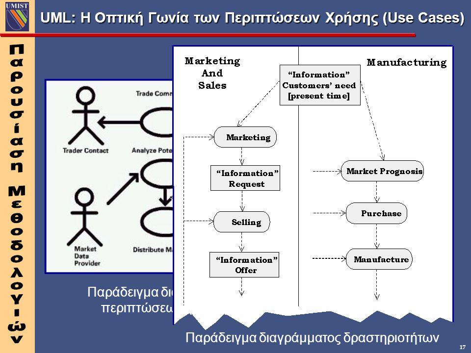 UML: Η Οπτική Γωνία των Περιπτώσεων Χρήσης (Use Cases)