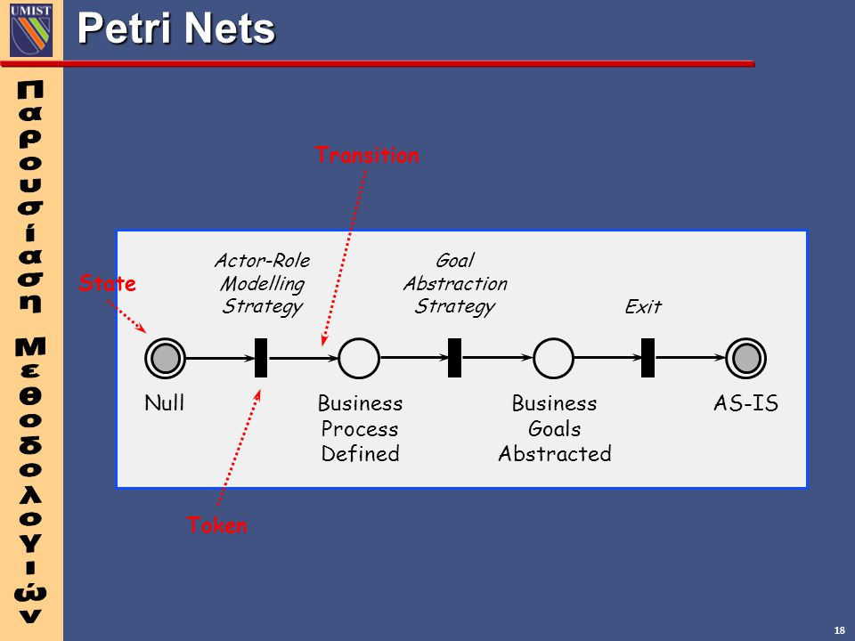 Petri Nets Null Business Process Defined Goals Abstracted AS-IS State