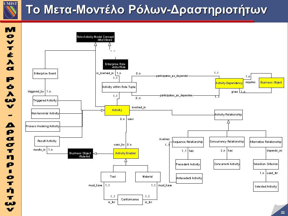 Το Μετα-Μοντέλο Ρόλων-Δραστηριοτήτων
