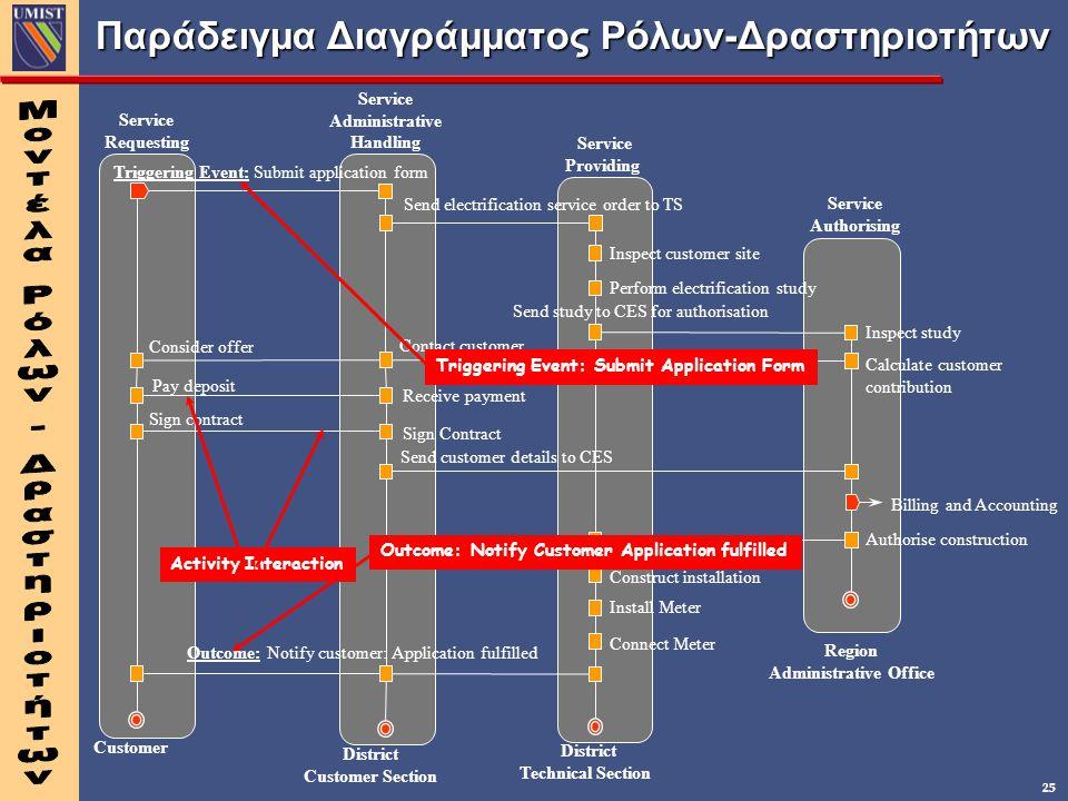 Παράδειγμα Διαγράμματος Ρόλων-Δραστηριοτήτων