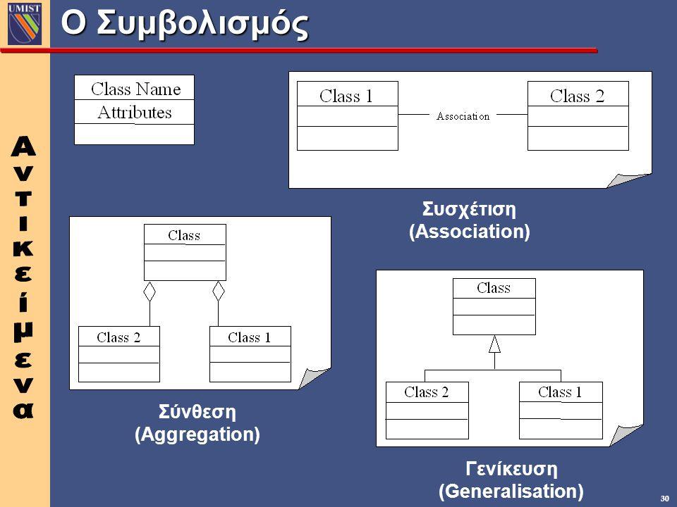 Ο Συμβολισμός Συσχέτιση (Association) Σύνθεση (Aggregation) Γενίκευση