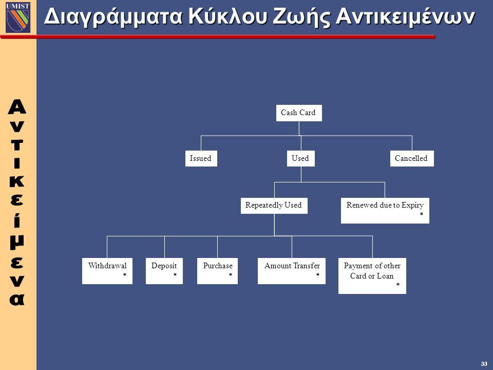 Διαγράμματα Κύκλου Ζωής Αντικειμένων