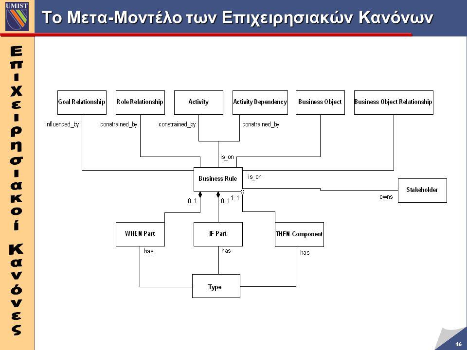 Το Μετα-Μοντέλο των Επιχειρησιακών Κανόνων