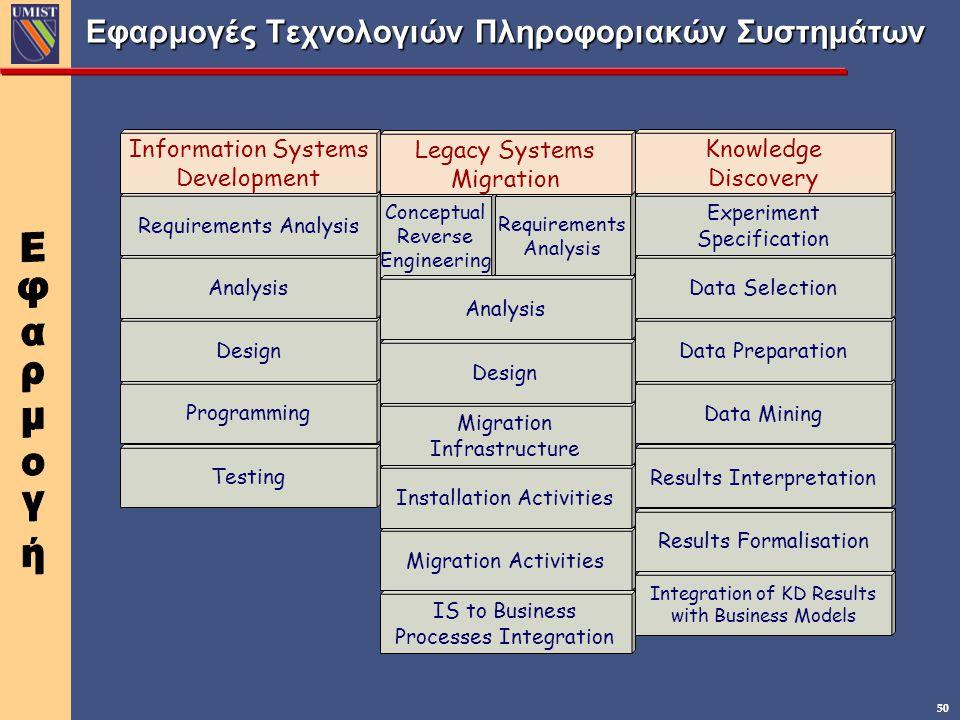 Εφαρμογές Τεχνολογιών Πληροφοριακών Συστημάτων