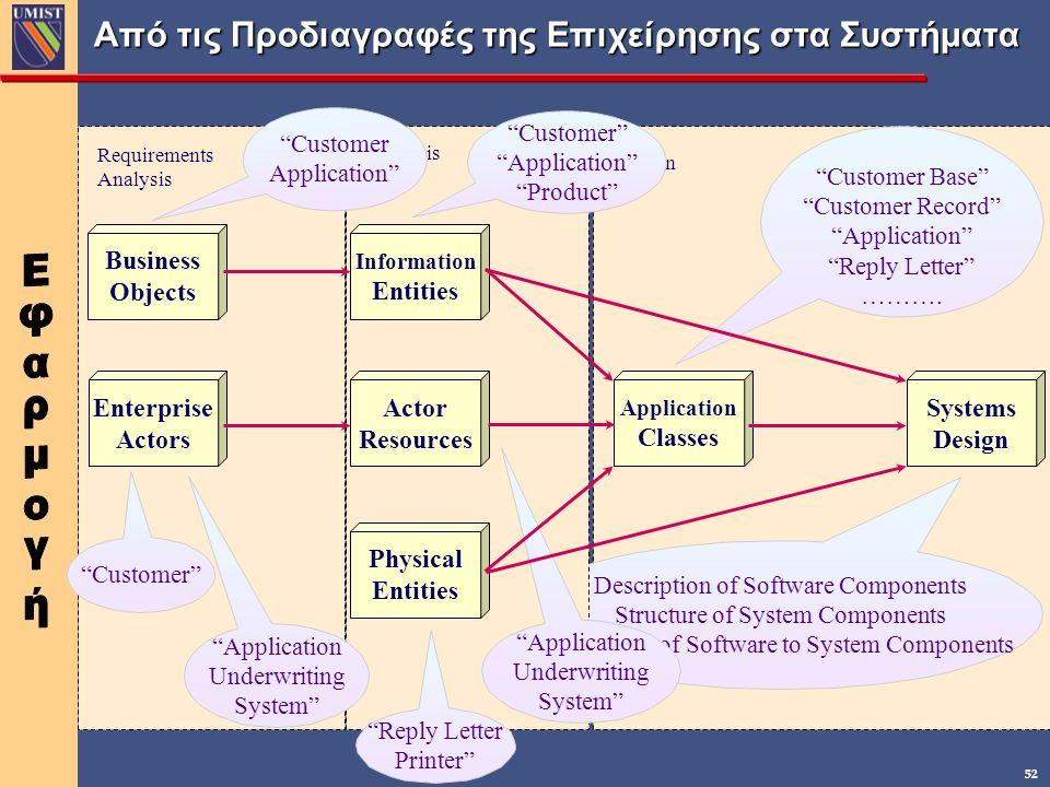 Aπό τις Προδιαγραφές της Επιχείρησης στα Συστήματα