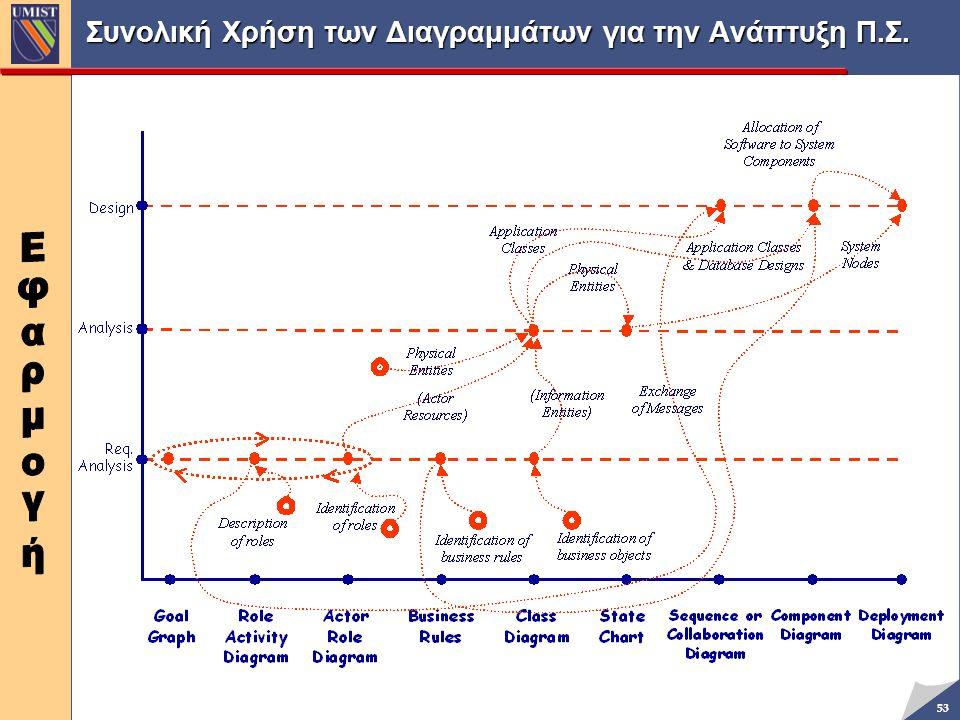 Συνολική Χρήση των Διαγραμμάτων για την Ανάπτυξη Π.Σ.