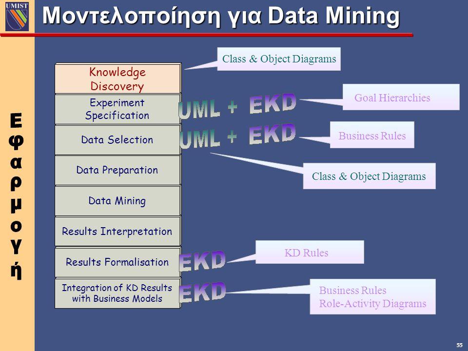 Μοντελοποίηση για Data Mining